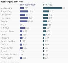 Best Burgers Best Fries