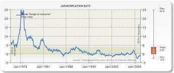 Yen Trend Chart Yen Value Chart Currency Exchange Rates