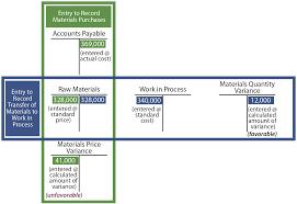 Standard Costing Formula Chart Variance Analysis Principlesofaccounting Com