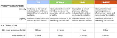 help desk service level agreement template monitoring performance with sla service levels v1 zendesk support
