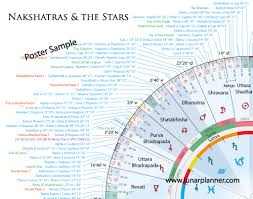 nakshatra degrees chart nakshatras padas and the stars