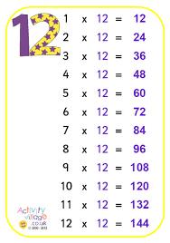 Multiplication Tables Through 12 Multiplication Tables Through 12 Tirevi Fontanacountryinn Com