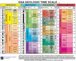 piechart timescale