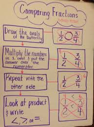 Equivalent Fractions Anchor Chart 4th Grade Flow Map Using The Multiples Butterfly Method For Comparing