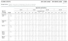 Wood Beam Sizes Design Information For Joists Wood Beam