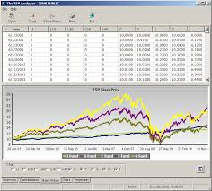The Tsp Analyzer Analysis Of Thrift Savings Plan Tsp