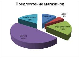 Маркетинговые иследования ОАО Магнит Реферат С