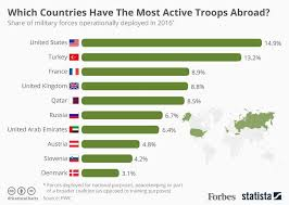 Which Countries Have The Most Active Troops Abroad