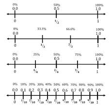 46 Decimals On A Number Line Worksheet, Worksheets Educationcom ...