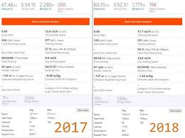 Houston Cyclists Heres My 2017 Ms 150 Stats Compared To My