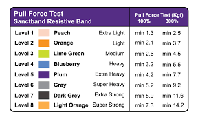 Resistance Bands Color Chart Resistive Band