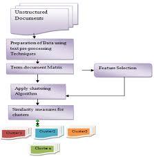 Flow Chart For Document Clustering Download Scientific Diagram