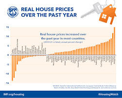 Media Mail Price Chart 2017 Imf Global Housing Watch