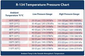 Ac Temp Pressure Chart Temperature Pressure Reading Chart