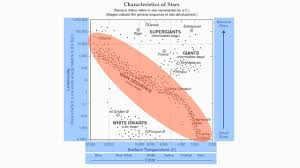 Reference Table Page 15 Characteristics Of Stars Chart Hommocks Earth Science Department