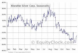Klondike Silver Corp Tsxv Ks V Seasonal Chart Equity Clock