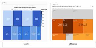 Funnel Chart In Qlikview Two Of A Kind Qlik Sense And Lumira