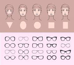 Face Shape Chart How To Choose The Right Frames For Your Face Shape