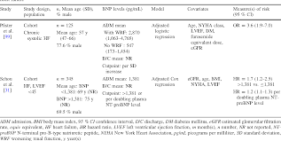 Bnp Levels Chart Bnp And Nt Probnp As Prognostic Markers In Persons With