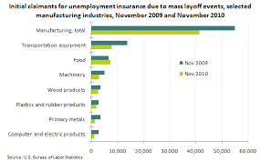 Chart Industries Layoffs Chart Mass Layoff Initial Claims In Manufacturing