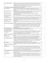 Ap World History Religion Chart Ap World History Summer Terms 1200