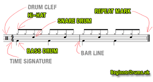 Type into the search box below to find specific drum lessons, videos, song charts and articles. How To Read Drum Music Beginner S Guide