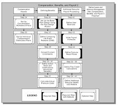 Hr Payroll Process Flow Chart Oracle Human Resources Management Systems Implementation Guide