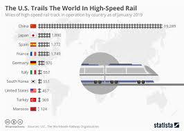 Network Rail Organisation Chart Chart The U S Trails The World In High Speed Rail Statista