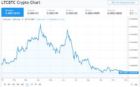 Litecoin Price Chart All Time Litecoin Hash Rate Down 60 Since August Halving