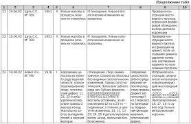 Отчет по производственной практике на предприятии по агрономии Практика Кафедра агрономии ягсха