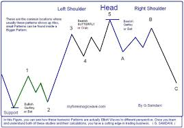 Rangers Share Price Chart Technical Analysis Of Stock Charts Stock Charts Stock