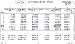 Interest Rate Factor Chart Time Value Of Money Board Of Equalization