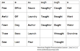 Find examples of american english words for each sound of the american english language. Bridging Culture On Virtual Teams That Awful Aw Sound In American English