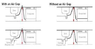 how to install dishwasher air gap under countertop dishwasher air gap how to install dishwasher air