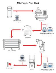 Ethanol Production Process Flow Chart Diagram Of Production Catalogue Of Schemas