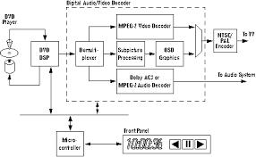dvd player circuit diagram ireleast info dvd player circuit diagram wiring diagram wiring circuit