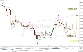 Silver Elliott Wave Technical Analysis 9th October 2013