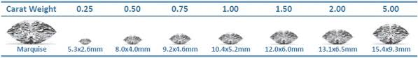 Diamond Carat Size Chart - (Download Pdf Of Weight To Mm Comparisons)