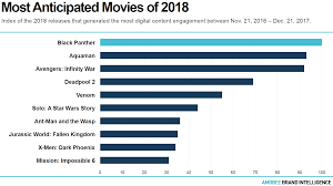 Black Panther Earns 242 Million Over Long Weekend