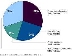 Weekly Allowance Chart U S Gao Overseas Allowances State Spends Almost 480