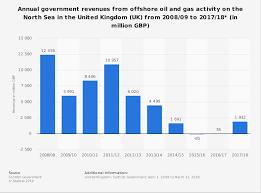North Sea Revenue Uk 2008 2019 Statista