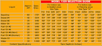 Oil Tank Size Chart 42 Bright Fuel Oil Pipe Sizing