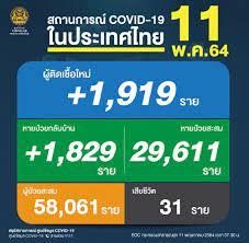 ด่วน ไทยพบผู้ติดเชื้อโควิด-19 วันนี้ 1,919 ราย ยอดดับเพิ่ม