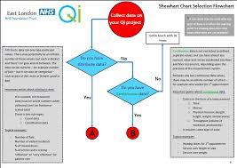 shewhart control charts shewhart control chart selection flowchart quality improvement