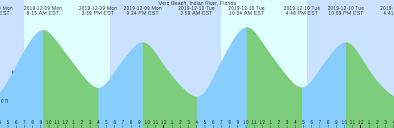 Vero Beach Indian River Florida Tide Chart