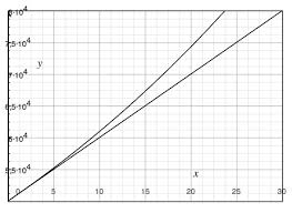 exponential growth functions algebra 1