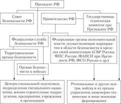 Система обеспечения безопасности в Российской Федерации  Система безопасности РФ