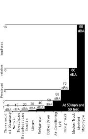 Noise Chart Dba Npc Online Library Highway Traffic Noise