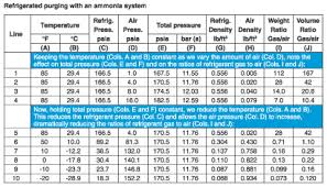 Auto Refrigerant Pressure Chart Purging Air From Refrigeration Systems