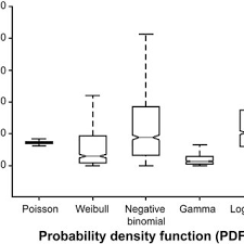 pdf modeling sampling strategies for determination of zooplankton box and whisker plot for maximum likelihood of six probability density function testing 1 00 m 3